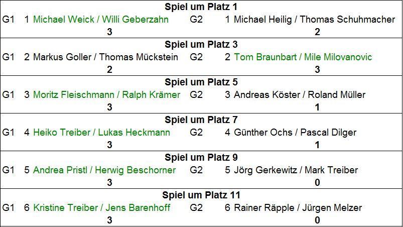 TT-Doppelturnier_Ergebnisse